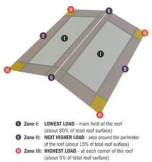 Zonal Guide